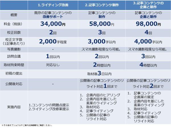 WEBライティングや記事制作に関する料金比較表