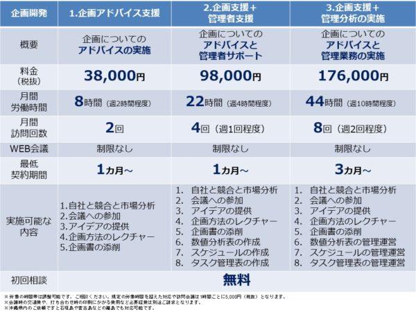 サービス開発の企画サポート(料金)