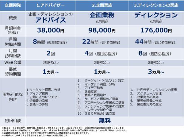 企画・ディレクション業務の料金表