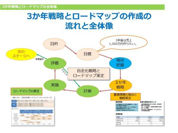 沖縄県観光事業者のマーケティング戦略設計支援