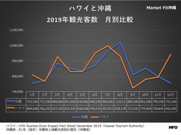 沖縄とハワイの2019年月別観光客数