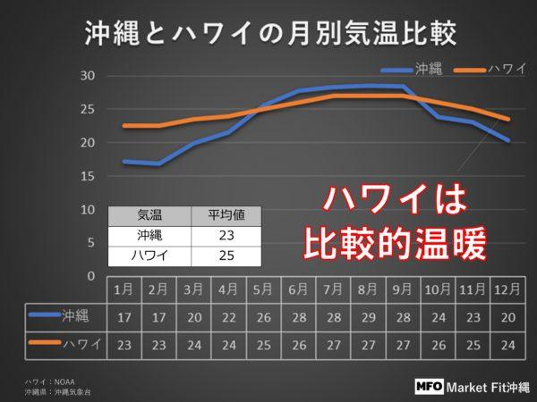 沖縄とハワイの月別気温比較