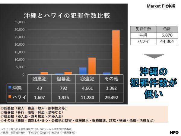 沖縄とハワイの犯罪件数比較