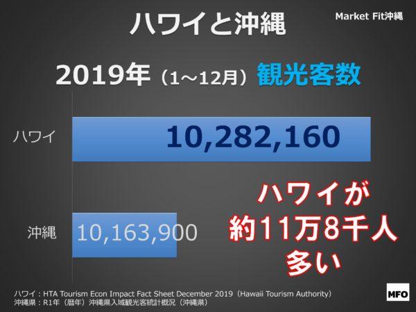 ハワイと沖縄の2019年観光客数比較