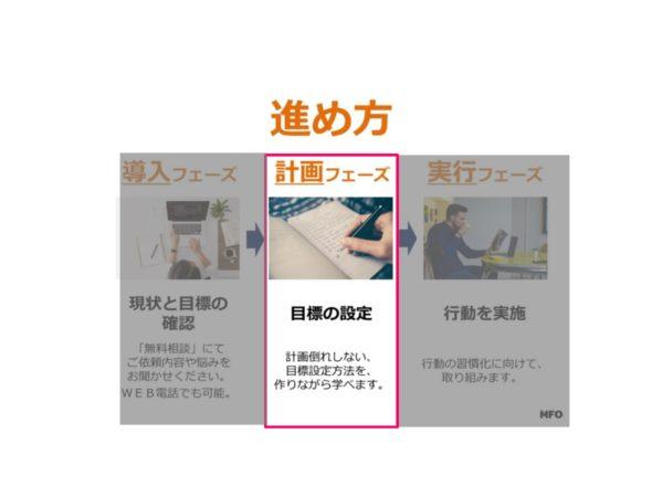 【ステップ②】習慣化の計画フェーズ