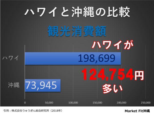 沖縄とハワイの2018年観光消費額比較