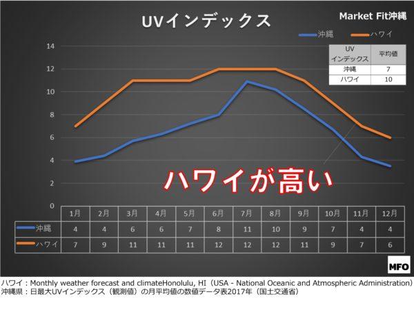 沖縄とハワイの紫外線量