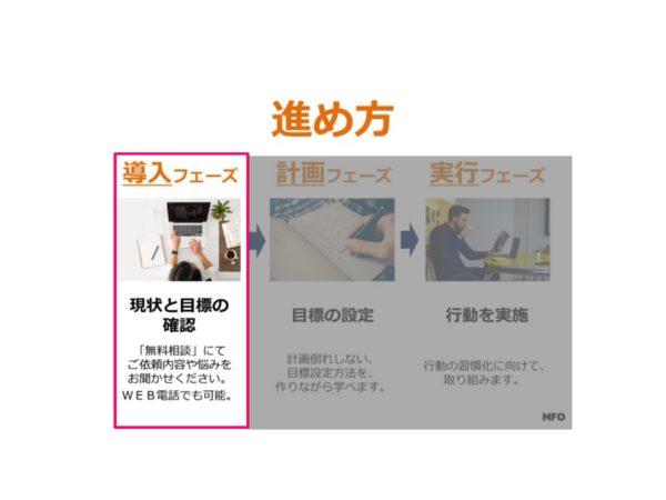 【ステップ①】習慣化の導入フェーズ