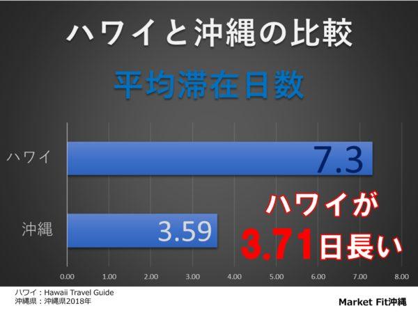 沖縄とハワイの平均滞在日数比較