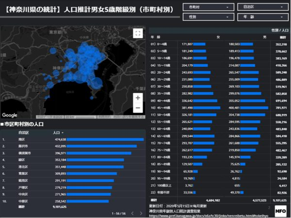 神奈川県の男女5歳階級別人口