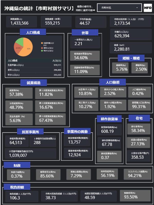 沖縄県の市町村別の統計