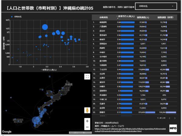 沖縄の市町村人口と世帯数ランキング