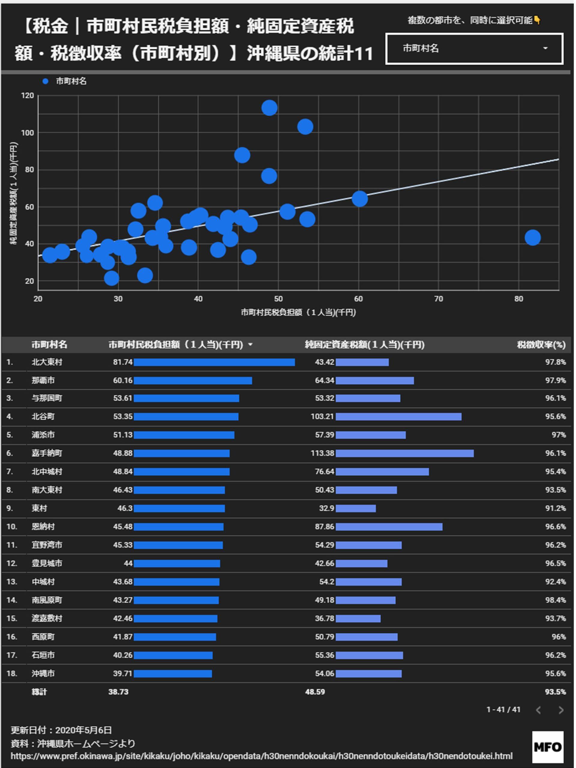 【沖縄県の市町村】税金と資産の統計