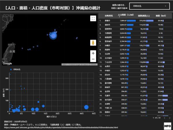 沖縄県の都市別人口・面積ランキング