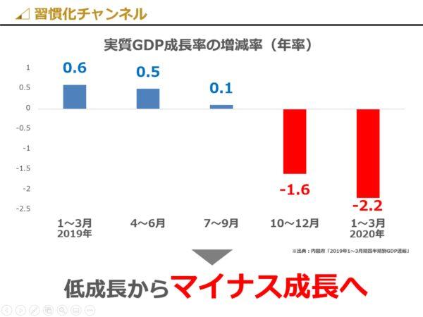 日本の経済成長率(2020年最新版)