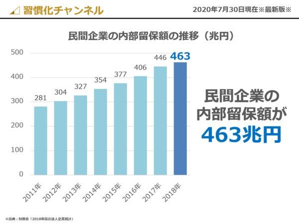 民間企業の内部留保額(2020年最新)