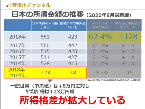 日本の世帯所得の平均値と中央値比較