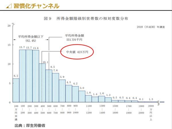 日本の世帯所得の中央値