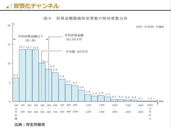 日本の世帯所得の分布グラフ