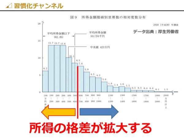 日本の世帯所得格差の拡大