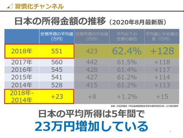 日本の世帯所得の平均値比較