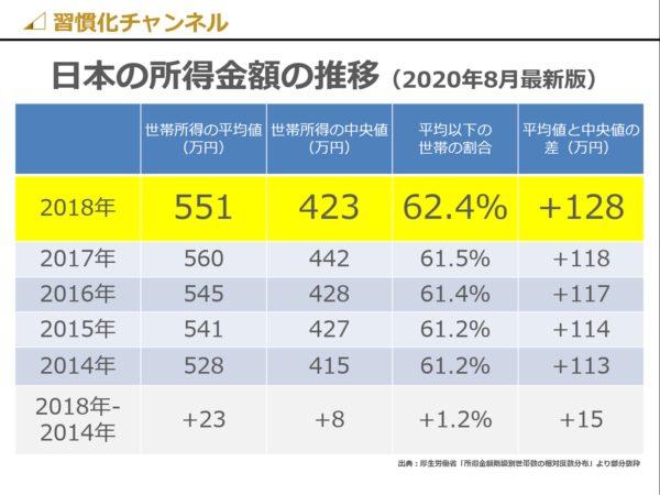 日本の世帯所得の推移