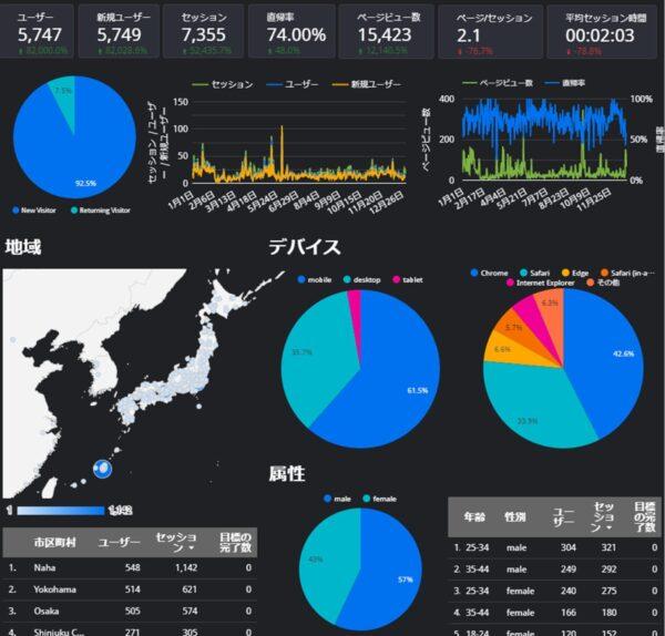 WEBマーケティングで数字を可視化